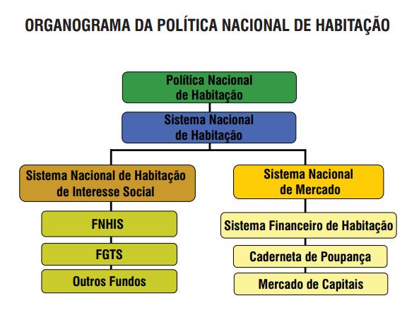 Figura 2: Organograma da Política Habitacional Brasileira. (Fonte: http://www.sst.sc.gov.br/arquivos/id_submenu/230/avancos.pdf)