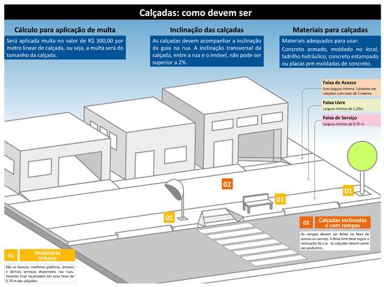 Infográfico da prefeitura explica a multa da calçada (Divulgação: Prefeitura de São Paulo)