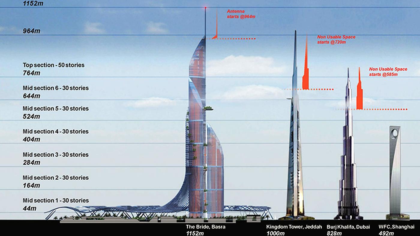 Comparação do Bride of the Gulf com alguns dos maiores arranha-céus do mundo (Divulgação/ABMS)