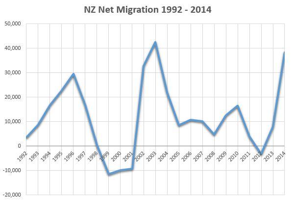 Migração na Nova Zelândia entre 1992 e 2014 (Fonte: transportblog.co.nz)