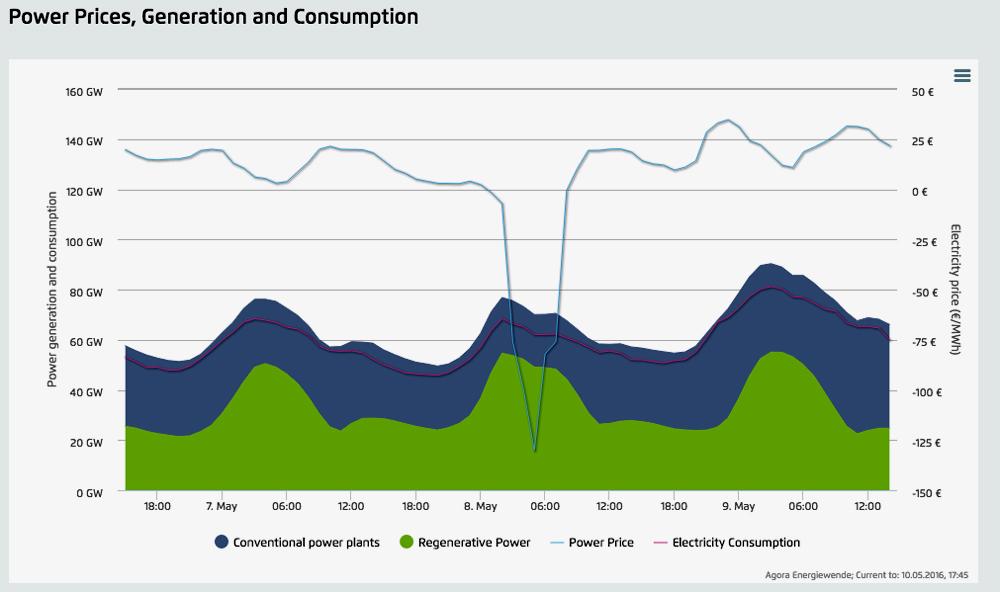 Flutuação de geração, consumo e preço da energia no fim de semana na Alemanha (Quartz/Agora Energiewende)