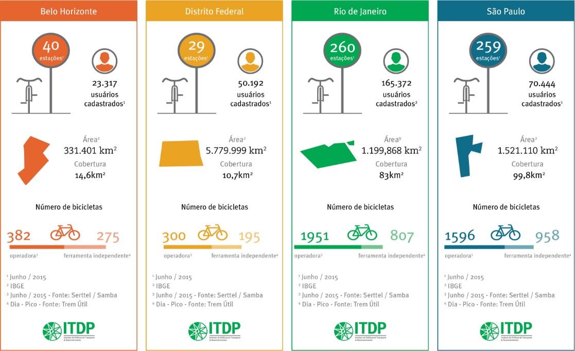 Estudo do ITDP avaliou quatro sistemas de bike sharing (Divulgação)